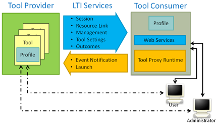 LTI Diagram