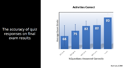 Accuracy of Quiz Reponses on Final Exams.png
