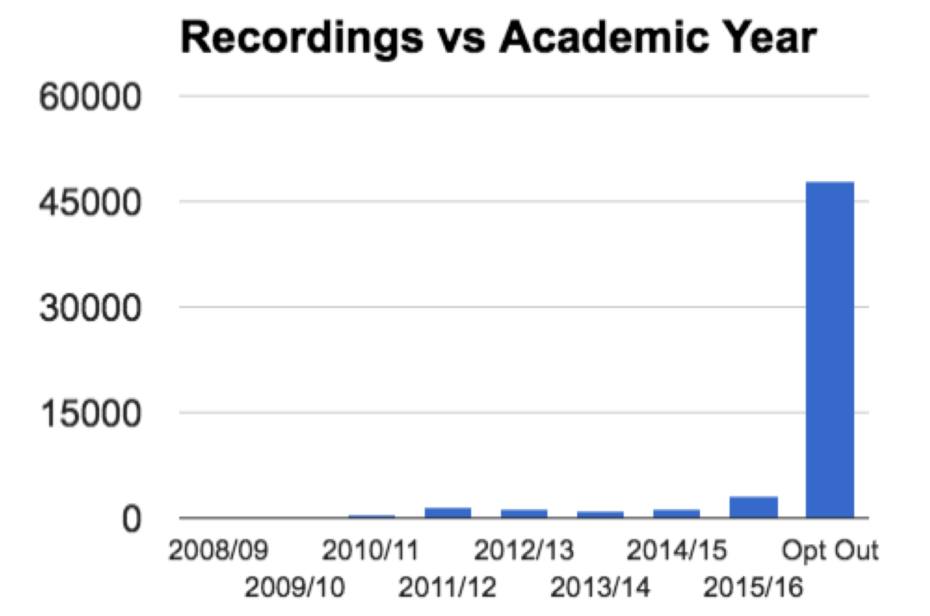 Recordings Per Year Sheffield University.png