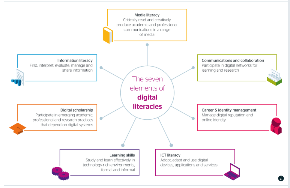 Seven Elements of Digital Literacies.png