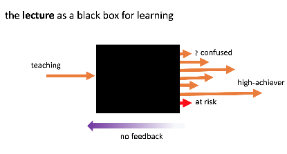 The Lecture as a Black Box .png